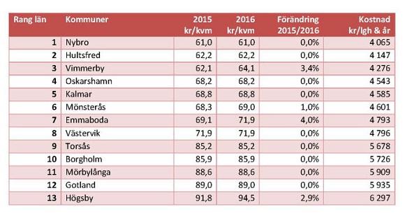 Kosten für Wasser und Abwasser in Schweden
